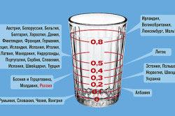 Максимально допустимые нормы содержания алкоголя в крови у водителей разных стран