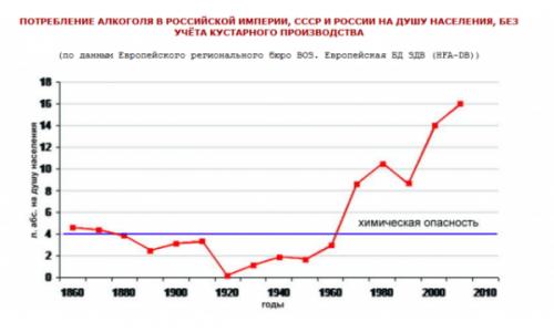 Таблица статистики потребления алкоголя в России