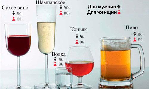 Содержание 0,2 промилле в различных алкогольных напитках