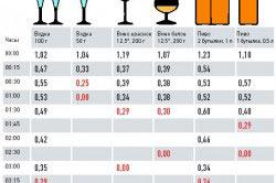 Сводная таблица данных по снижению содержания алкоголя в выдыхаемом воздухе