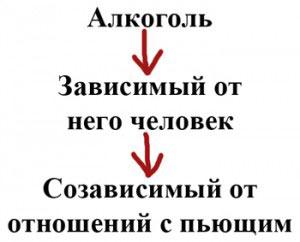 Схема созависимости от пьющего человека