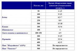 Таблица промилле в выдыхаемом воздухе в зависимости от алкогольного напитка
