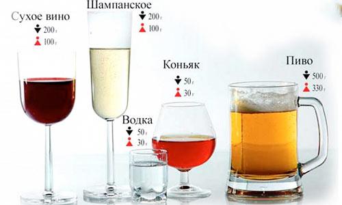Количество промилле в алкоголе