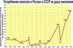 Потребление алкоголя в России