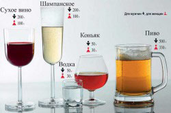 Примеры подсчета промилле на алкогольном калькуляторе