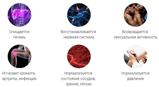 Результаты применения средства Алкопрост