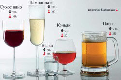 0,2 промилле в различных видах алкогольных напитков