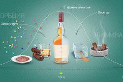 Схема фаз алкогольного опьянения от резорбции до элиминации