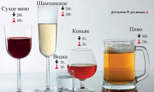 Допустимая доза алкоголя