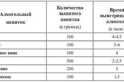 Таблица промили алкоголя в крови