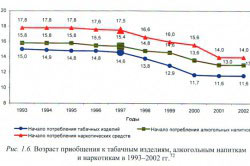 Злоупотребление алкоголя в России