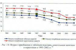 Злоупотребление алкоголем в России