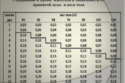 Содержание алкоголя в крови в зависимости от веса и принятой дозы