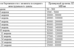 Количество ХГЧ в моче