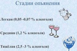 Стадии опьянения