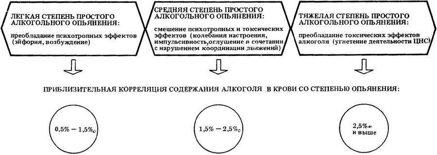 Показатели опьянения