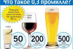 Норма допустимого уровня содержания алкоголя в крови