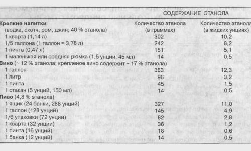 Таблица содержания алкоголя