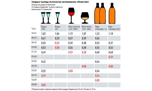 Норма промилле и время введения алкоголя