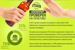 Статистика по препарату АлкоБарьер